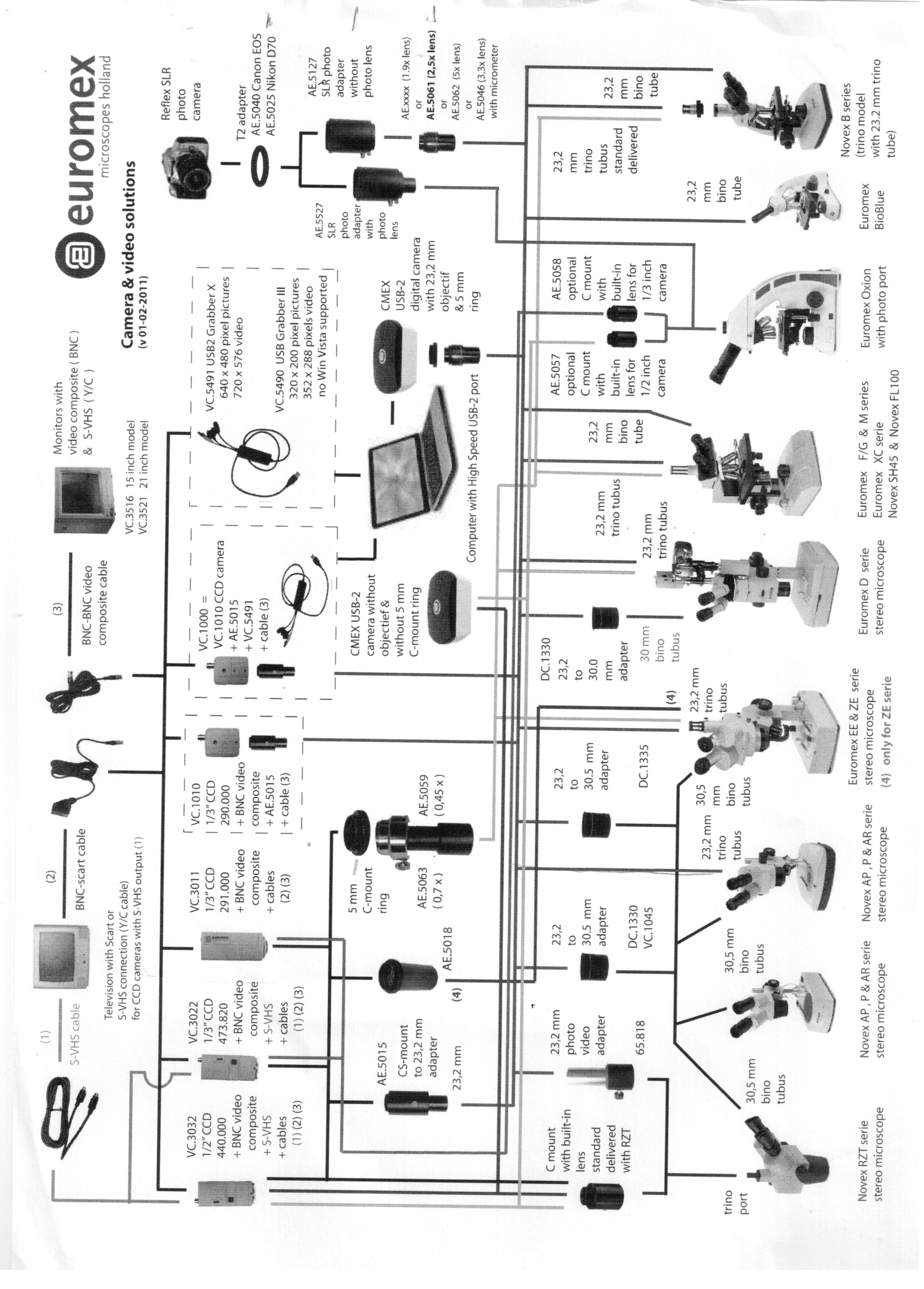 connection cameras